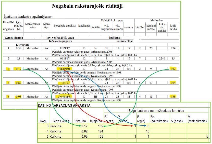 Cirsmas ieņēmumu kalkulācijai nepieciešamie dati no taksācijas un to ievietošana aprēķinā